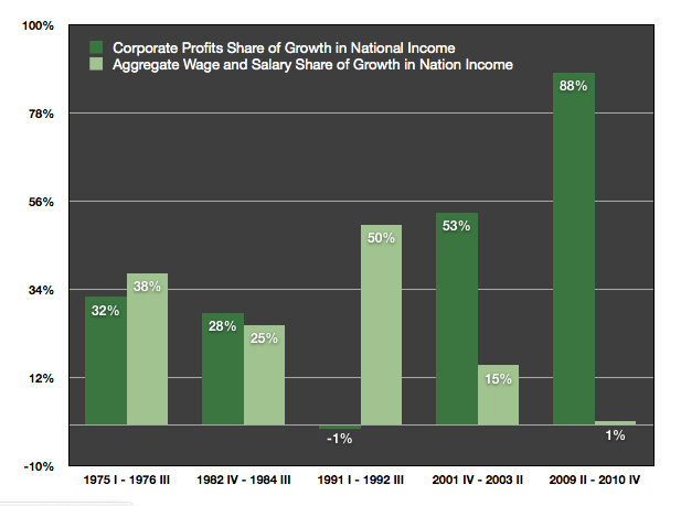 Chart of Corporate and Wage/Salary recovery after last 5 major recessions